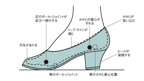 こんな靴には注意